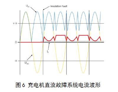通过对等效电路的仿真,发现整个系统的电流波形会改变,如下图所示.